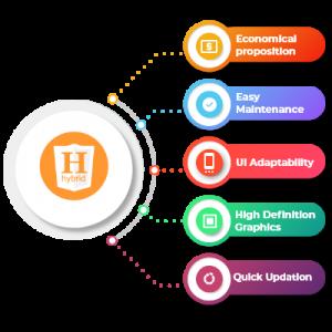 hybrid-app-contrivance